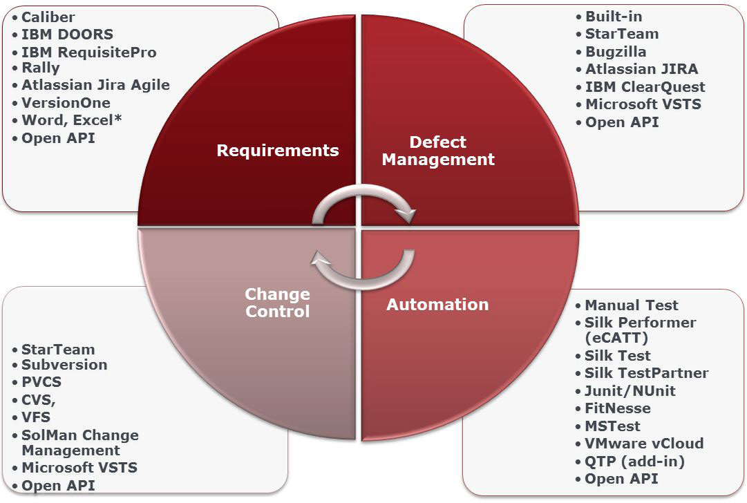 Silk Central integrates with third party requirement management, test automation, issue tracking, and source control tooling, including those listed in the diagram