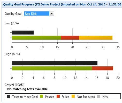Quality Goal Progress Reporting